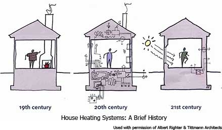 House Heating Through The Centuries Ehaus